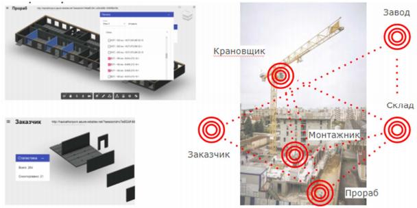 Взаимосвязь BIM-сценариев в рамках инвестиционно-девелоперского проекта