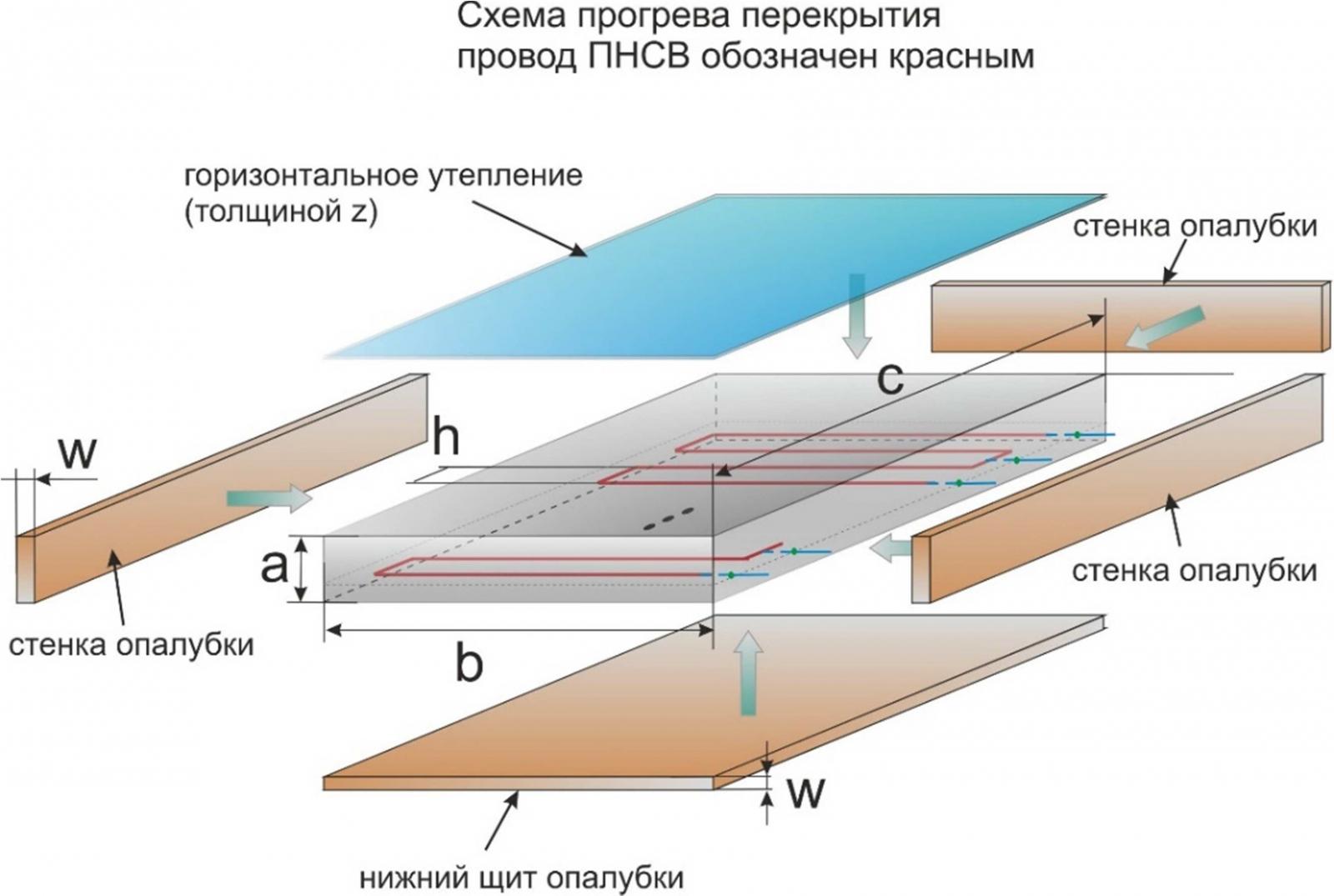 Winter concreting of floor slabs
